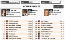 Екатерина Атанасова – първа в Световната ранглиста за сезон 2012! – 15.10.2012